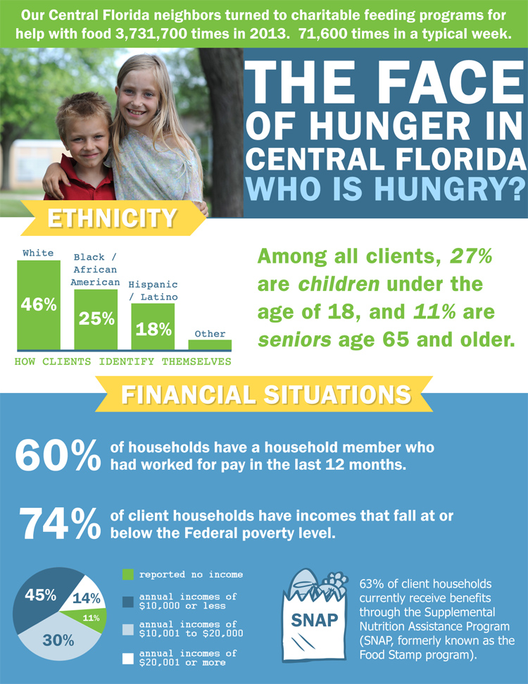 The Face of Hunger in Central Florida Graphic